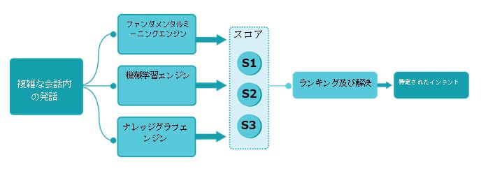 多重 NLP エンジンアプローチ。NLP の多重エンジンアプローチ。最適なNLP。チャットボットの正確な回答