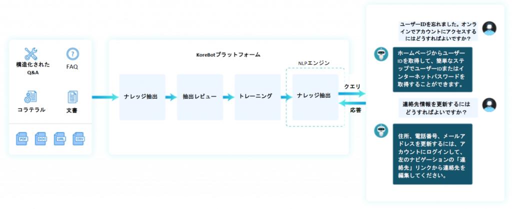 ナレッジ抽出。構造化および非構造化ドキュメントからコンテンツ抽出